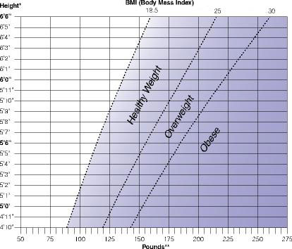 body mass index chart for men. The ody mass index (BMI) is a